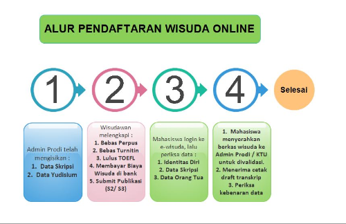 Pendaftaran Wisuda Sarjana UNISSULA ke-77 Periode April 2019