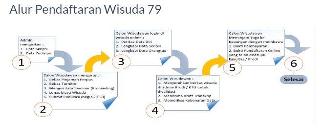 Pendaftaran Wisuda Sarjana UNISSULA ke-79  Periode April 2020